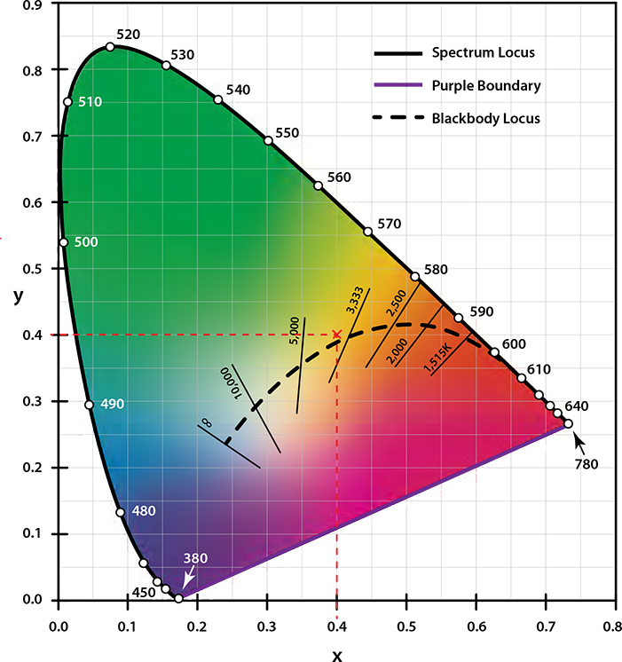 Correlated Color Temperature CCT