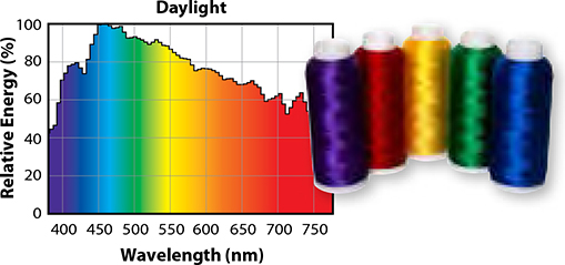 Natural daylight contains all the colors in the visible light spectrum plus the Power or Energy Level of the light in each color is nearly consistent ...  sc 1 st  EYE Lighting & Color Rendering u2013 EYE Lighting