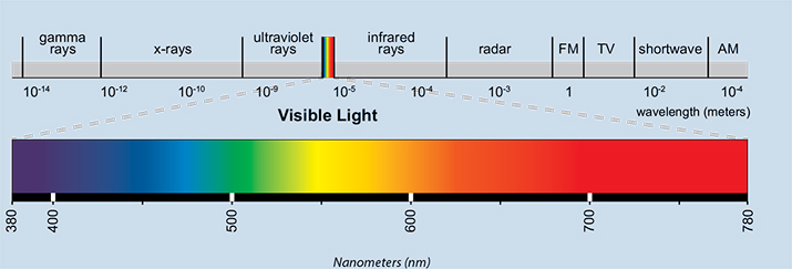 light spectrum eye lighting